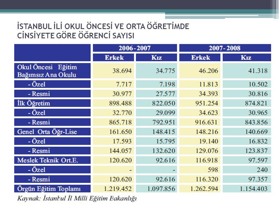 Toplam Banka Kredilerinin Sektörel Dağılımı ( Bin TL )