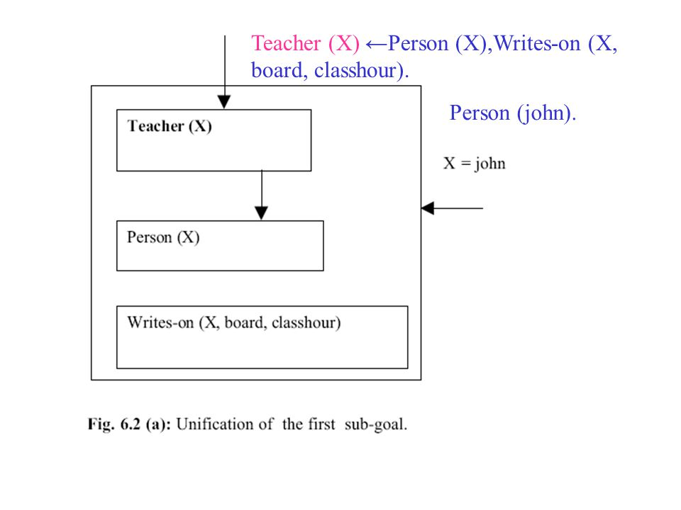 Teacher (X) ←Person (X),Writes-on (X, board, classhour). Person (john).