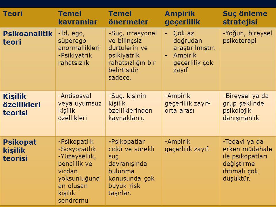 -4- Taklit/Modelleme  Taklit, başkalarında bir davranışı gözlemledikten sonra kişinin benzer davranışta bulunmasıdır.