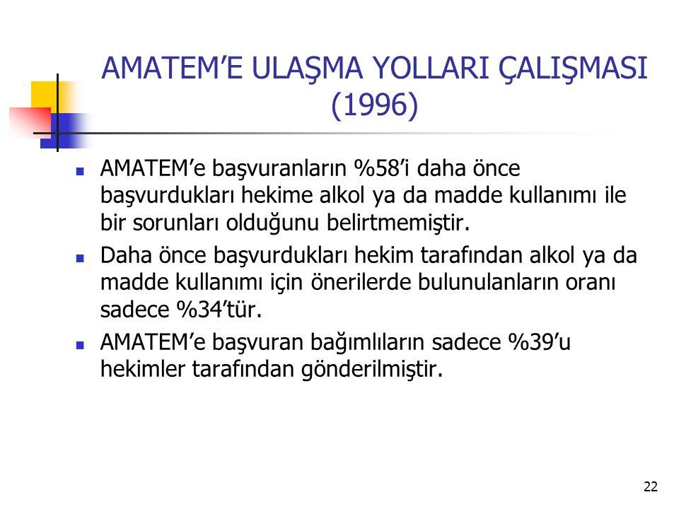22 AMATEM'E ULAŞMA YOLLARI ÇALIŞMASI (1996) AMATEM'e başvuranların %58'i daha önce başvurdukları hekime alkol ya da madde kullanımı ile bir sorunları olduğunu belirtmemiştir.