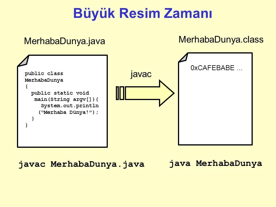 """Derlenmiş byte kodlarının tutulduğu dosya """".class"""" uzantısına sahiptir. Kurallara uygun bir isimlendirme şekli ise aşağıda gösterilmiştir. Kaynak kod"""