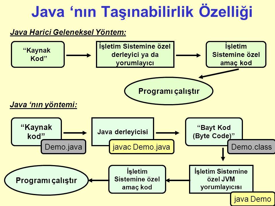 Terimler (devam) Bayt Yorumlayıcısı (Byte Interpreter): –Platform bağımsız olan bayt kodları (byte code) spesifik bir makine veya sistem üzerinde çalı