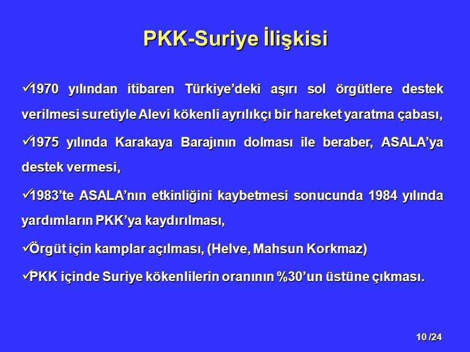 10 /24 PKK-Suriye İlişkisi 1970 yılından itibaren Türkiye'deki aşırı sol örgütlere destek verilmesi suretiyle Alevi kökenli ayrılıkçı bir hareket yaratma çabası, 1970 yılından itibaren Türkiye'deki aşırı sol örgütlere destek verilmesi suretiyle Alevi kökenli ayrılıkçı bir hareket yaratma çabası, 1975 yılında Karakaya Barajının dolması ile beraber, ASALA'ya destek vermesi, 1975 yılında Karakaya Barajının dolması ile beraber, ASALA'ya destek vermesi, 1983'te ASALA'nın etkinliğini kaybetmesi sonucunda 1984 yılında yardımların PKK'ya kaydırılması, 1983'te ASALA'nın etkinliğini kaybetmesi sonucunda 1984 yılında yardımların PKK'ya kaydırılması, Örgüt için kamplar açılması, (Helve, Mahsun Korkmaz) Örgüt için kamplar açılması, (Helve, Mahsun Korkmaz) PKK içinde Suriye kökenlilerin oranının %30'un üstüne çıkması.