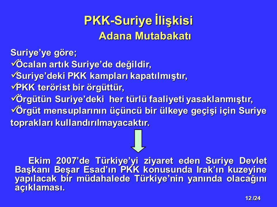 12 /24 PKK-Suriye İlişkisi Suriye'ye göre; Öcalan artık Suriye'de değildir, Öcalan artık Suriye'de değildir, Suriye'deki PKK kampları kapatılmıştır, Suriye'deki PKK kampları kapatılmıştır, PKK terörist bir örgüttür, PKK terörist bir örgüttür, Örgütün Suriye'deki her türlü faaliyeti yasaklanmıştır, Örgütün Suriye'deki her türlü faaliyeti yasaklanmıştır, Örgüt mensuplarının üçüncü bir ülkeye geçişi için Suriye toprakları kullandırılmayacaktır.
