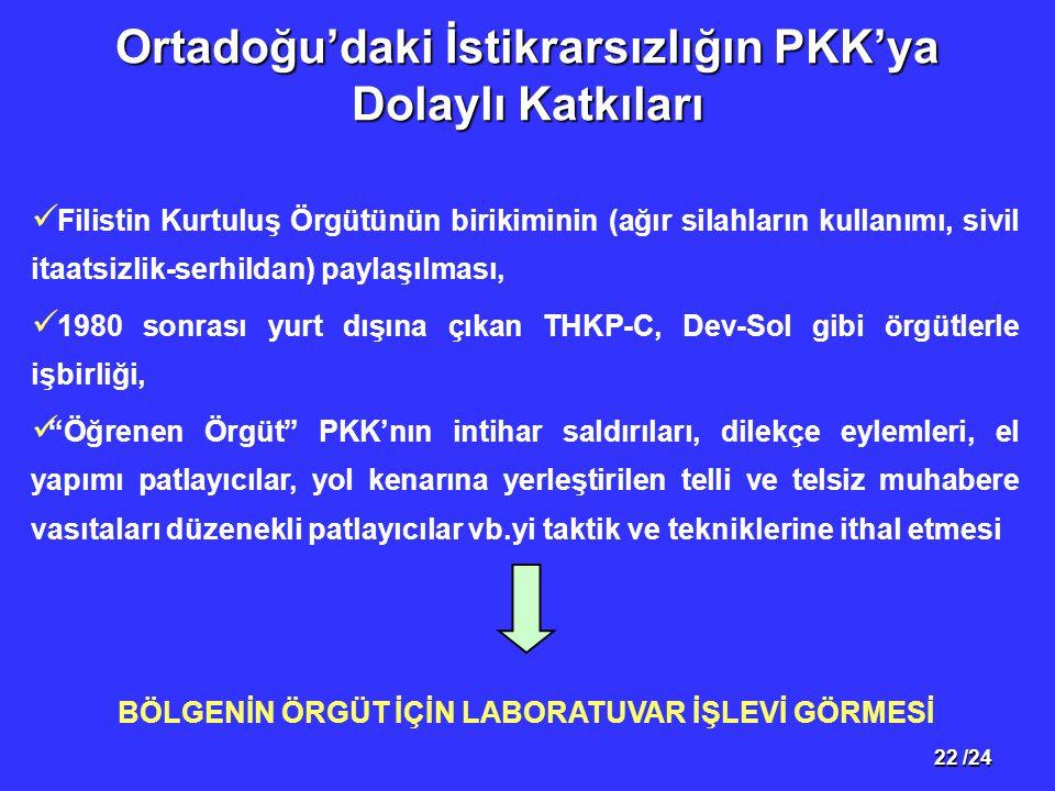 22 /24 Ortadoğu'daki İstikrarsızlığın PKK'ya Dolaylı Katkıları Filistin Kurtuluş Örgütünün birikiminin (ağır silahların kullanımı, sivil itaatsizlik-serhildan) paylaşılması, 1980 sonrası yurt dışına çıkan THKP-C, Dev-Sol gibi örgütlerle işbirliği, Öğrenen Örgüt PKK'nın intihar saldırıları, dilekçe eylemleri, el yapımı patlayıcılar, yol kenarına yerleştirilen telli ve telsiz muhabere vasıtaları düzenekli patlayıcılar vb.yi taktik ve tekniklerine ithal etmesi BÖLGENİN ÖRGÜT İÇİN LABORATUVAR İŞLEVİ GÖRMESİ