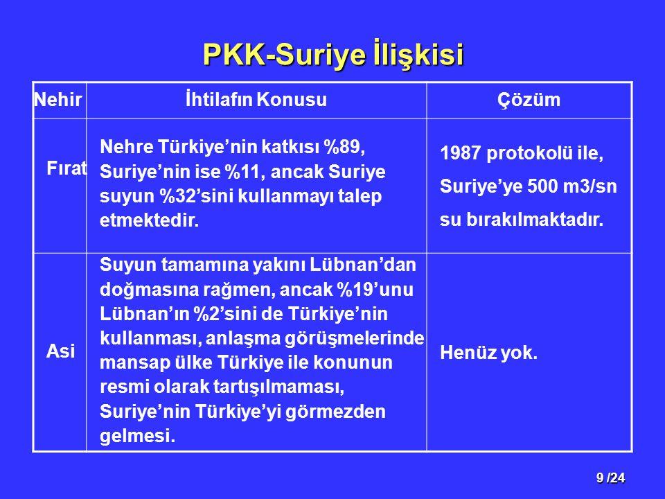 9 /24 PKK-Suriye İlişkisi Nehirİhtilafın KonusuÇözüm Fırat Nehre Türkiye'nin katkısı %89, Suriye'nin ise %11, ancak Suriye suyun %32'sini kullanmayı talep etmektedir.