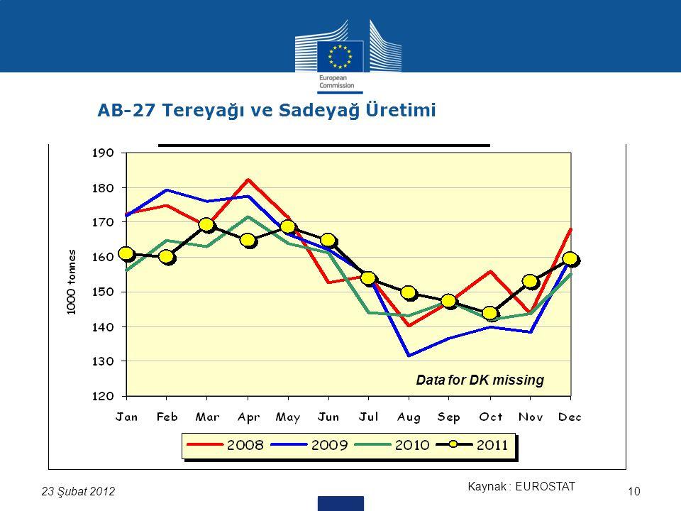 10 Kaynak : EUROSTAT Data for DK missing 23 Şubat 2012 AB-27 Tereyağı ve Sadeyağ Üretimi