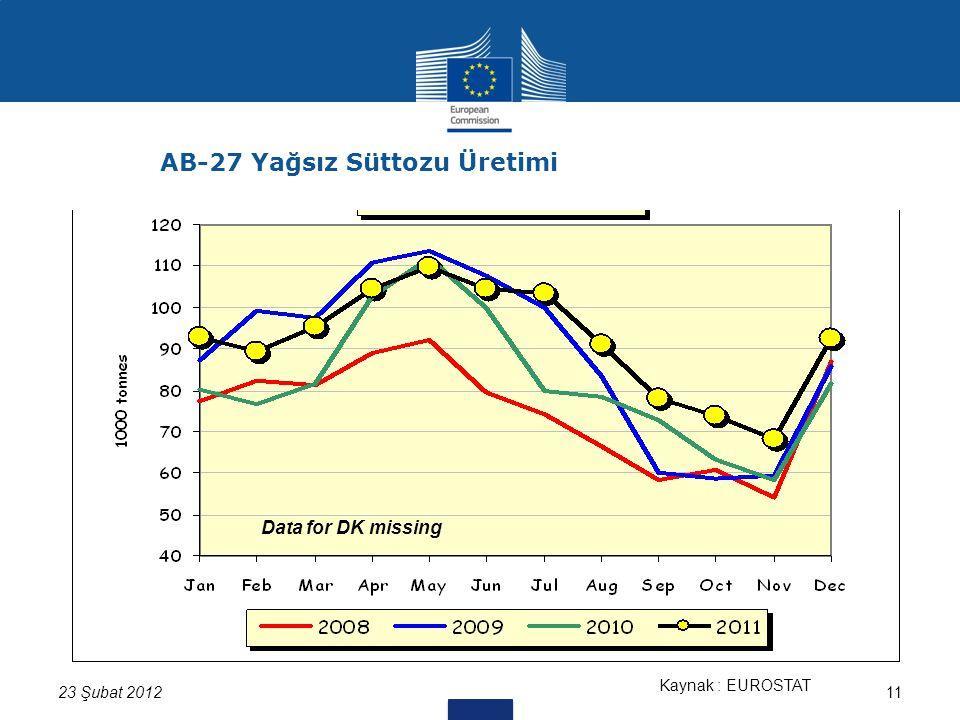 11 Kaynak : EUROSTAT Data for DK missing 23 Şubat 2012 AB-27 Yağsız Süttozu Üretimi