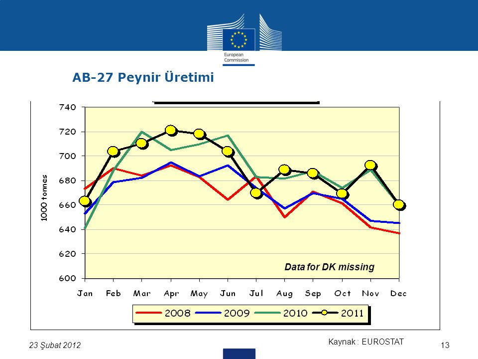 13 Kaynak : EUROSTAT Data for DK missing 23 Şubat 2012 AB-27 Peynir Üretimi