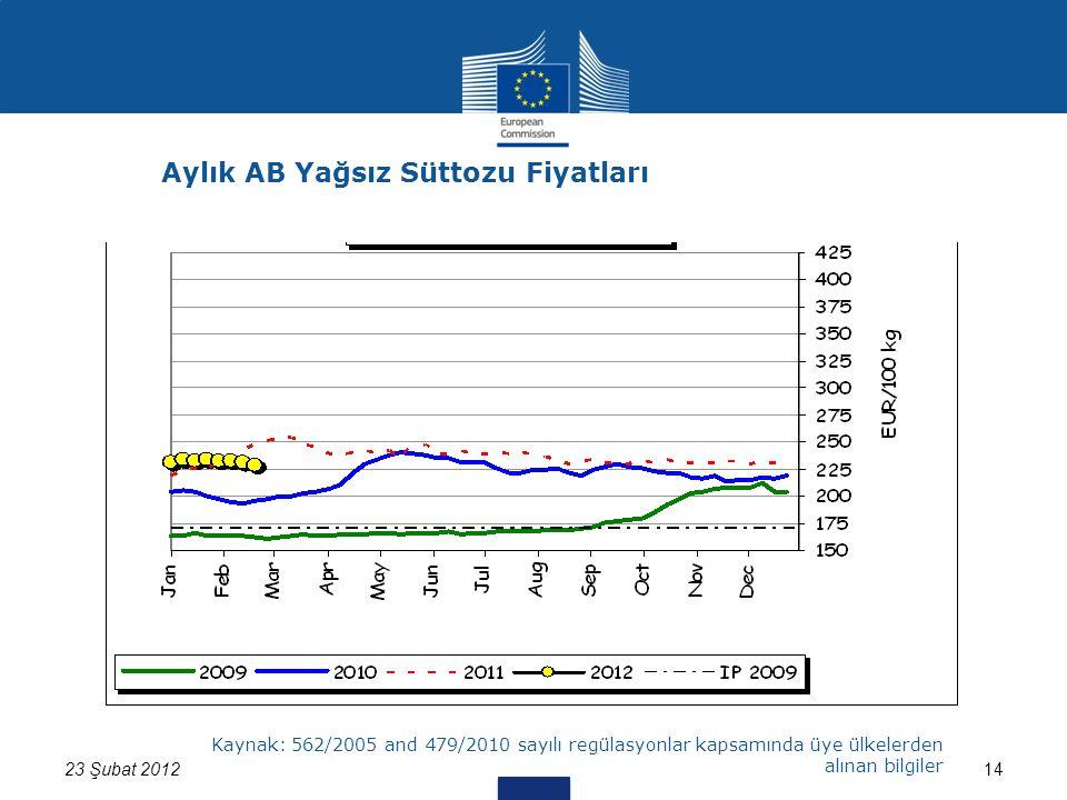 1423 Şubat 2012 Kaynak: 562/2005 and 479/2010 sayılı regülasyonlar kapsamında üye ülkelerden alınan bilgiler Aylık AB Yağsız Süttozu Fiyatları