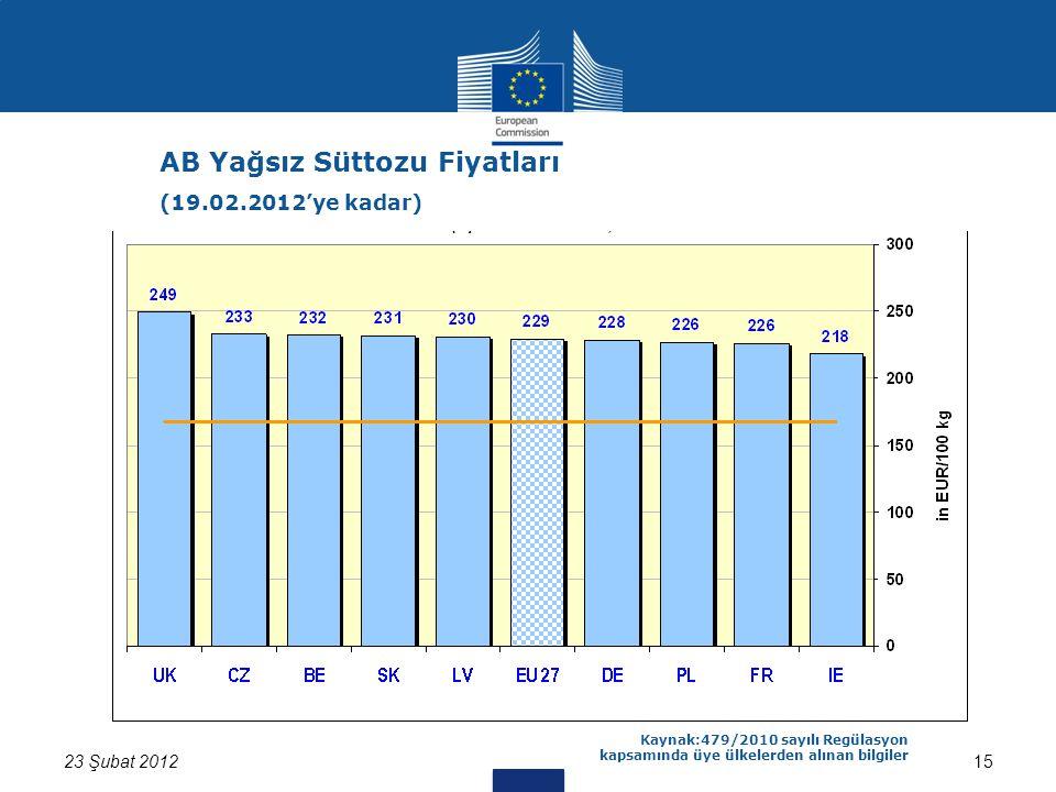 1523 Şubat 2012 Kaynak:479/2010 sayılı Regülasyon kapsamında üye ülkelerden alınan bilgiler AB Yağsız Süttozu Fiyatları (19.02.2012'ye kadar)