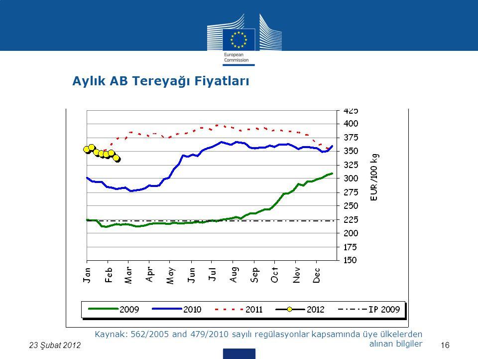 1623 Şubat 2012 Kaynak: 562/2005 and 479/2010 sayılı regülasyonlar kapsamında üye ülkelerden alınan bilgiler Aylık AB Tereyağı Fiyatları