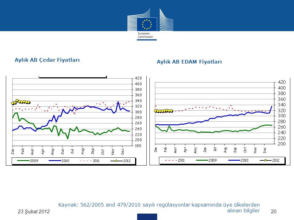 2023 Şubat 2012 Kaynak: 562/2005 and 479/2010 sayılı regülasyonlar kapsamında üye ülkelerden alınan bilgiler Aylık AB Çedar Fiyatları Aylık AB EDAM Fiyatları