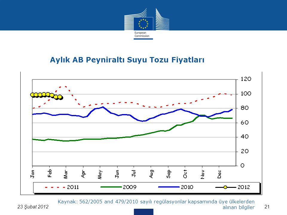 2123 Şubat 2012 Kaynak: 562/2005 and 479/2010 sayılı regülasyonlar kapsamında üye ülkelerden alınan bilgiler Aylık AB Peyniraltı Suyu Tozu Fiyatları