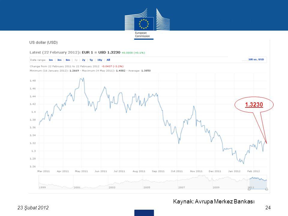 24 USD/EUR 1.3230 Kaynak: Avrupa Merkez Bankası 23 Şubat 2012