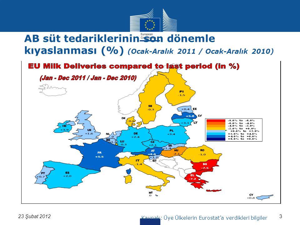 323 Şubat 2012 Kaynak: Üye Ülkelerin Eurostat'a verdikleri bilgiler AB süt tedariklerinin son dönemle kıyaslanması (%) (Ocak-Aralık 2011 / Ocak-Aralık 2010)