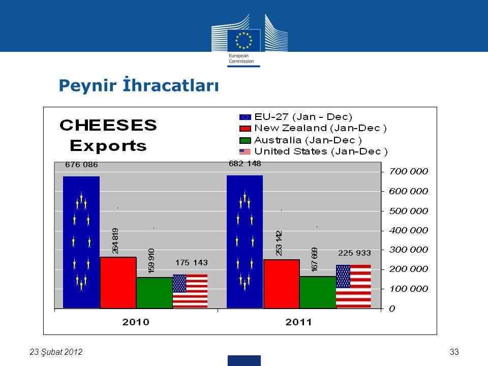 3323 Şubat 2012 Peynir İhracatları