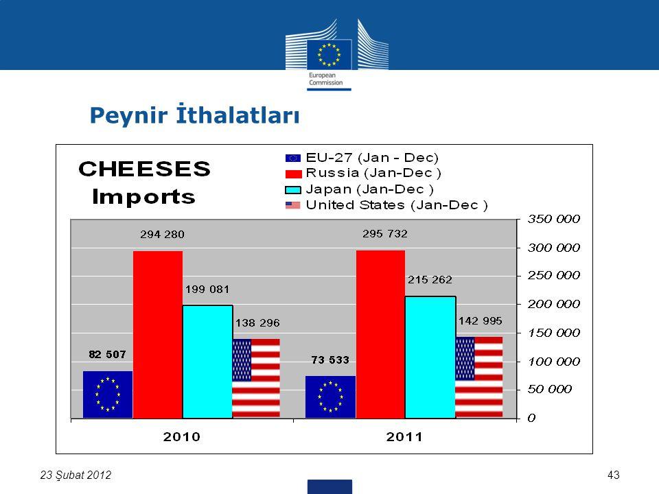 4323 Şubat 2012 Peynir İthalatları