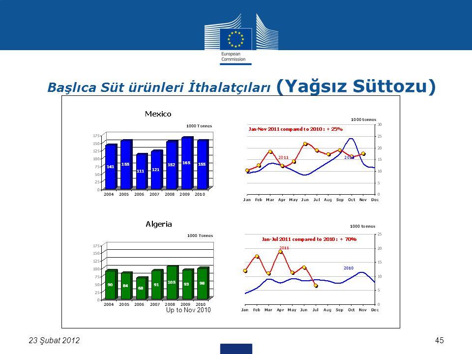 45 Başlıca Süt ürünleri İthalatçıları (Yağsız Süttozu) Up to Nov 2010 23 Şubat 2012