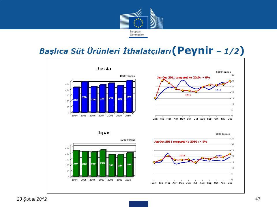 47 Başlıca Süt Ürünleri İthalatçıları (Peynir – 1/2 ) 23 Şubat 2012