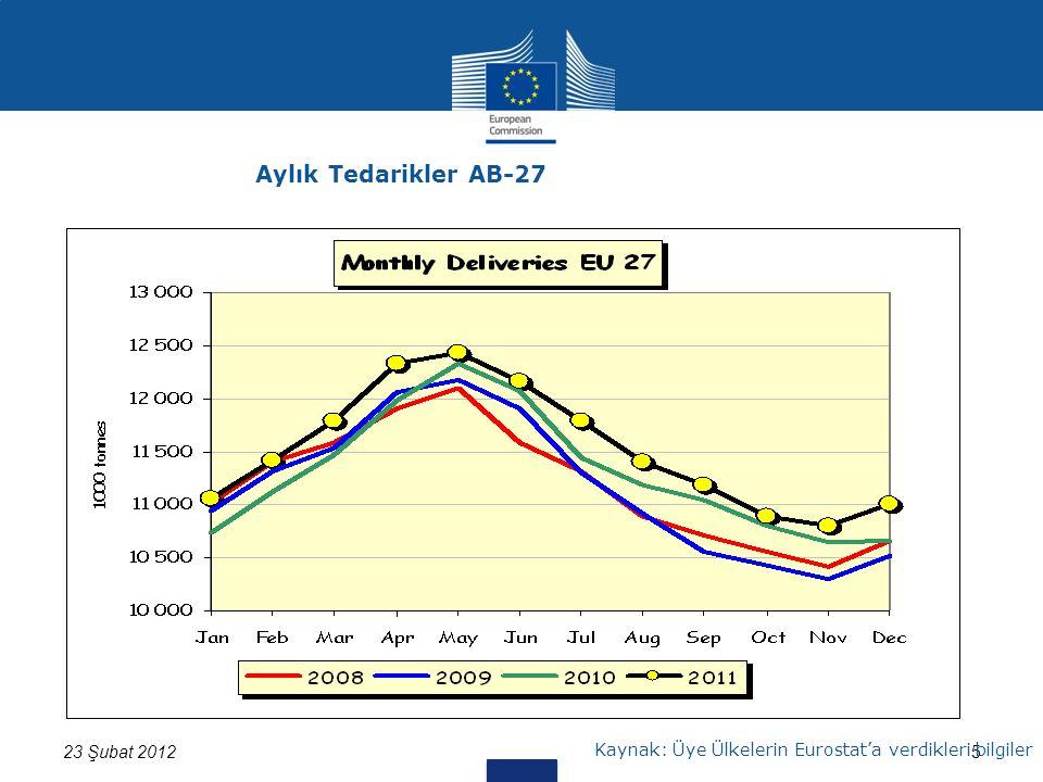 523 Şubat 2012 Kaynak: Üye Ülkelerin Eurostat'a verdikleri bilgiler Aylık Tedarikler AB-27
