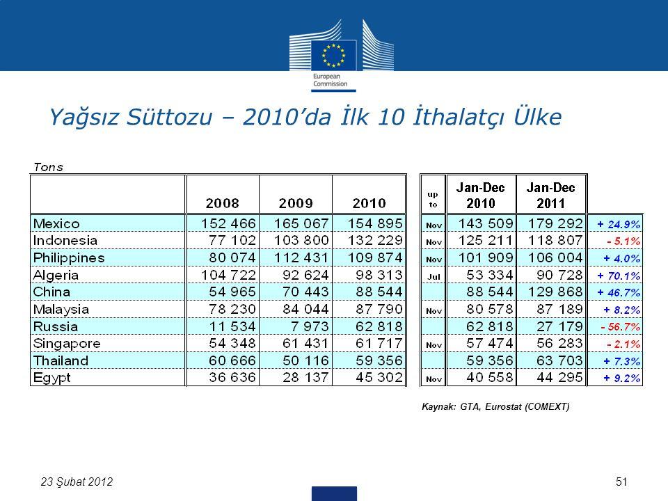51 Kaynak: GTA, Eurostat (COMEXT) 23 Şubat 2012 Yağsız Süttozu – 2010'da İlk 10 İthalatçı Ülke