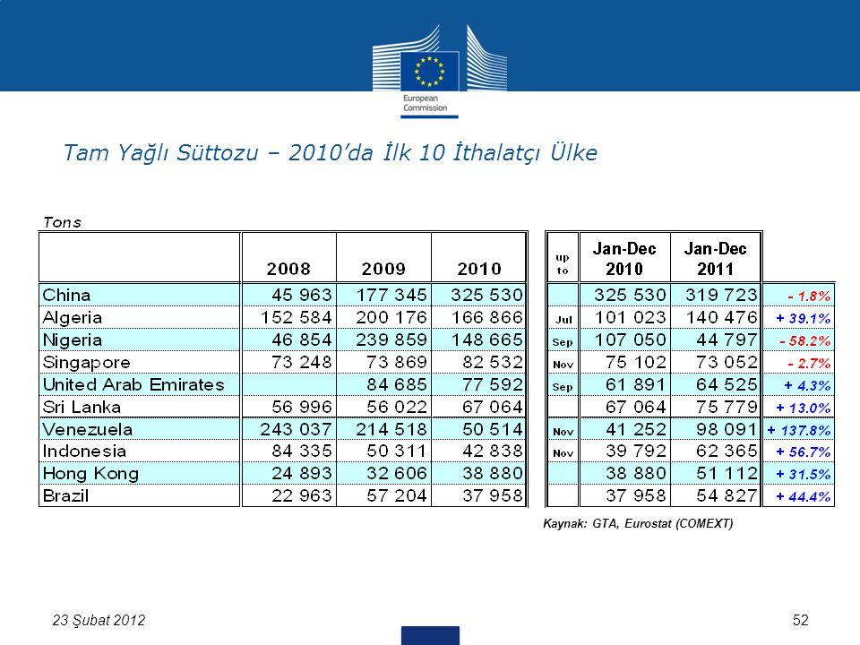 52 Kaynak: GTA, Eurostat (COMEXT) 23 Şubat 2012 Tam Yağlı Süttozu – 2010'da İlk 10 İthalatçı Ülke