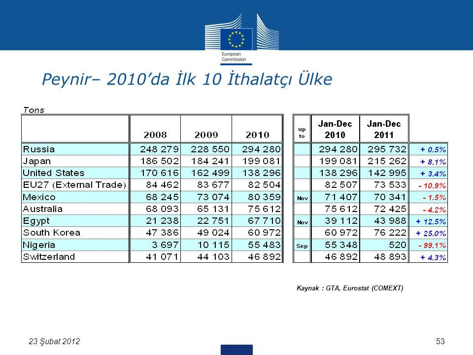 53 Kaynak : GTA, Eurostat (COMEXT) 23 Şubat 2012 Peynir– 2010'da İlk 10 İthalatçı Ülke