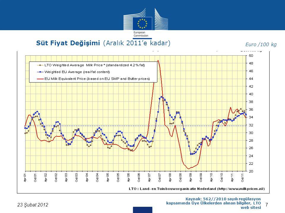 723 Şubat 2012 Kaynak: 562//2010 sayılı regülasyon kapsamında Üye Ülkelerden alınan bilgiler, LTO web sitesi Süt Fiyat Değişimi (Aralık 2011'e kadar) Euro /100 kg