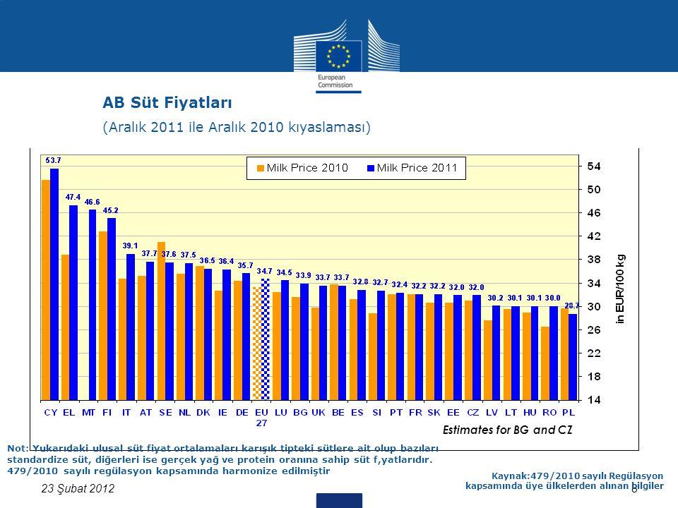 8 Estimates for BG and CZ 23 Şubat 2012 Kaynak:479/2010 sayılı Regülasyon kapsamında üye ülkelerden alınan bilgiler Not: Yukarıdaki ulusal süt fiyat ortalamaları karışık tipteki sütlere ait olup bazıları standardize süt, diğerleri ise gerçek yağ ve protein oranına sahip süt f,yatlarıdır.