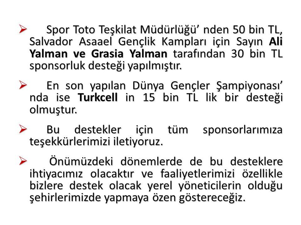  Spor Toto Teşkilat Müdürlüğü' nden 50 bin TL, Salvador Asaael Gençlik Kampları için Sayın Ali Yalman ve Grasia Yalman tarafından 30 bin TL sponsorluk desteği yapılmıştır.