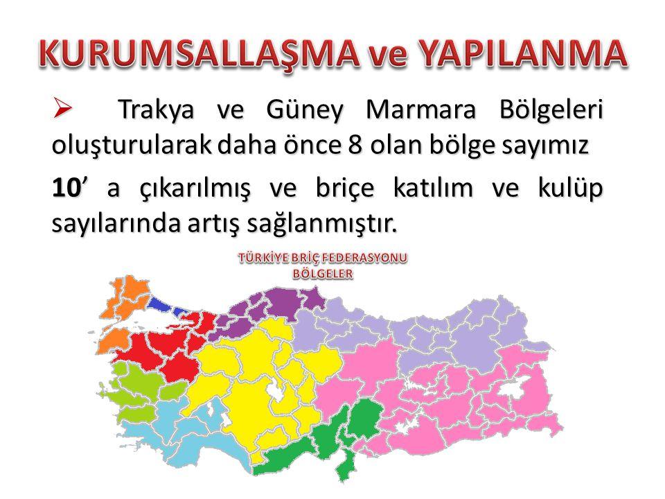 Trakya ve Güney Marmara Bölgeleri oluşturularak daha önce 8 olan bölge sayımız 10' a çıkarılmış ve briçe katılım ve kulüp sayılarında artış sağlanmıştır.