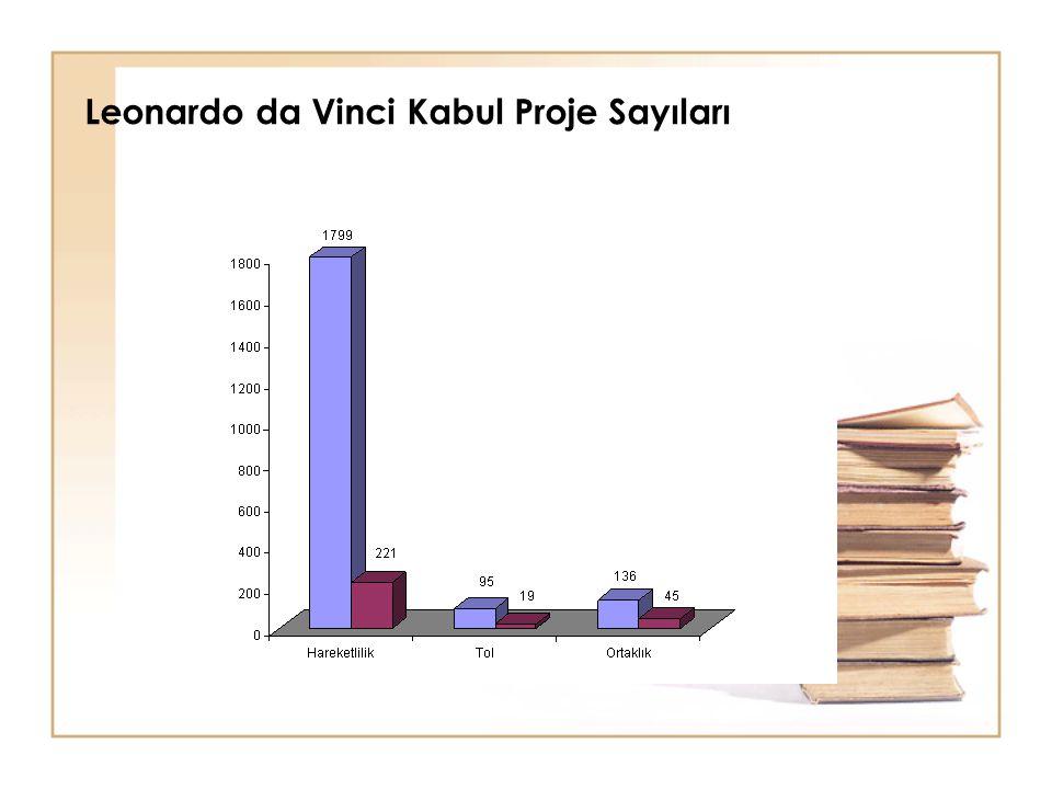 Leonardo da Vinci Kabul Proje Sayıları