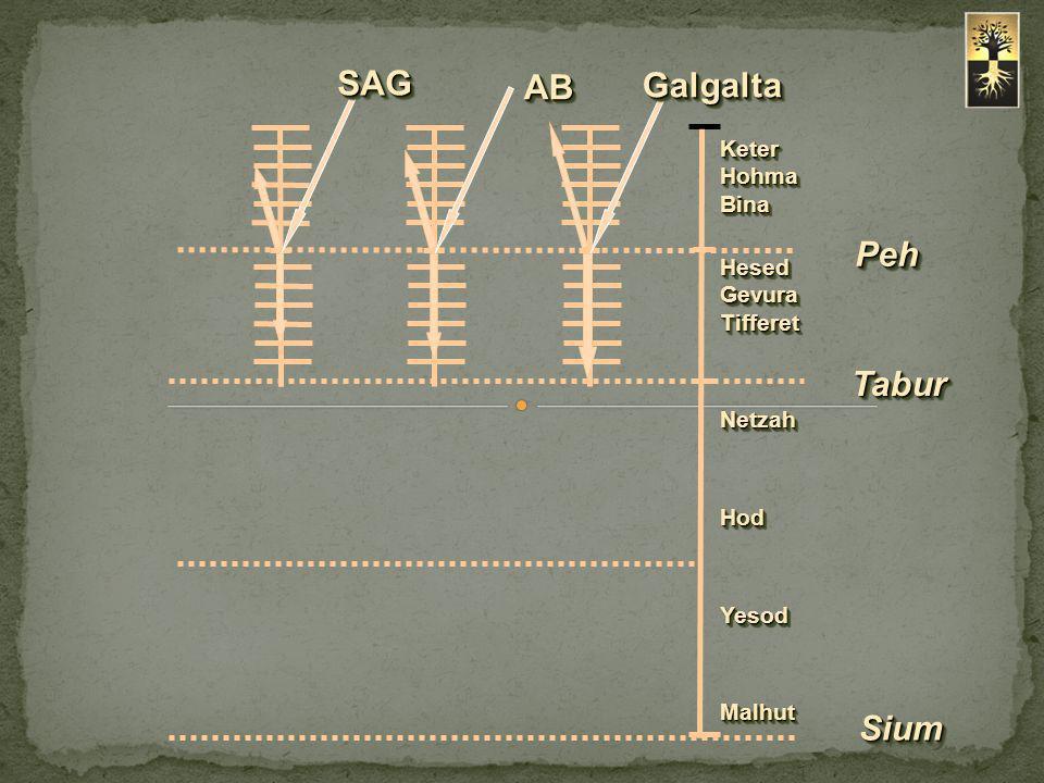 Behina Dalet'in perdesinde yapılan Zivug de Hakaa, Keter'in seviyesinde Yehida ışığıyla 10 tam Sefirotun oluşmasına neden oldu.