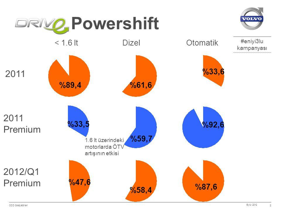 #eniyi3lu kampanyası Eylül 2012 ODD Gladyatörleri 2 Powershift 2011 Premium < 1.6 ltDizelOtomatik %89,4%61,6 %33,6 %33,5 %59,7 %92,6 2012/Q1 Premium %47,6 %58,4 %87,6 1.6 lt üzerindeki motorlarda ÖTV artışının etkisi