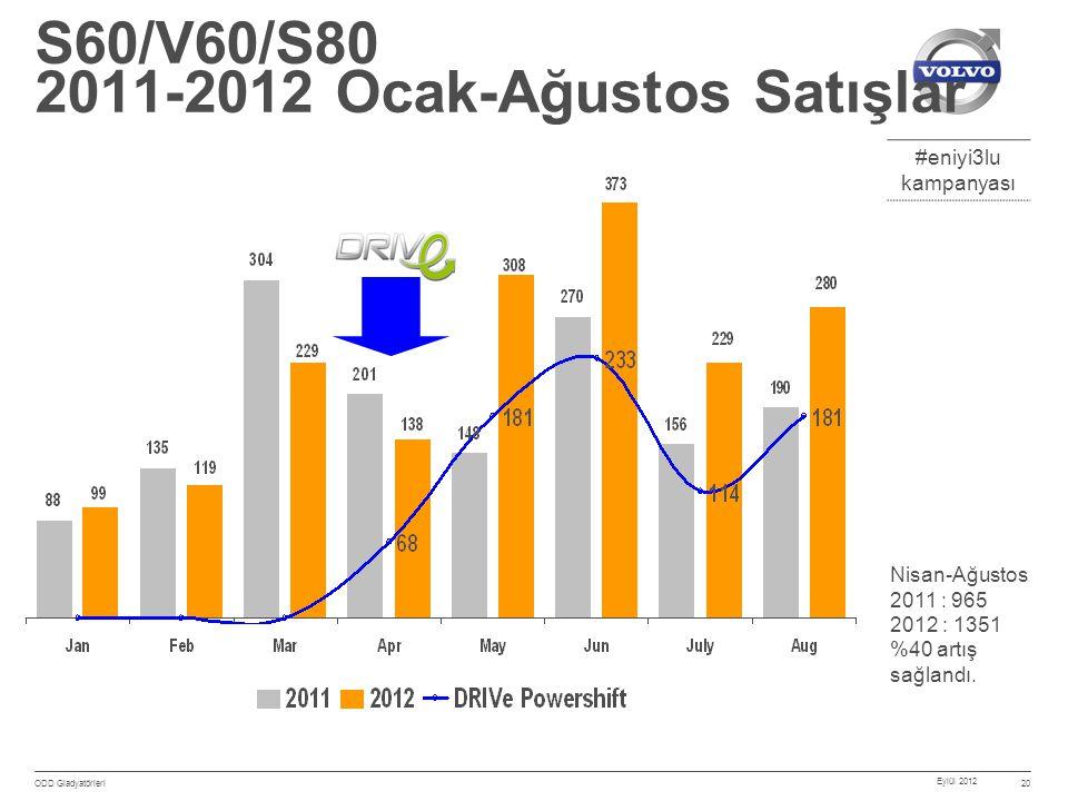 #eniyi3lu kampanyası Eylül 2012 ODD Gladyatörleri 20 S60/V60/S80 2011-2012 Ocak-Ağustos Satışlar Nisan-Ağustos 2011 : 965 2012 : 1351 %40 artış sağlandı.