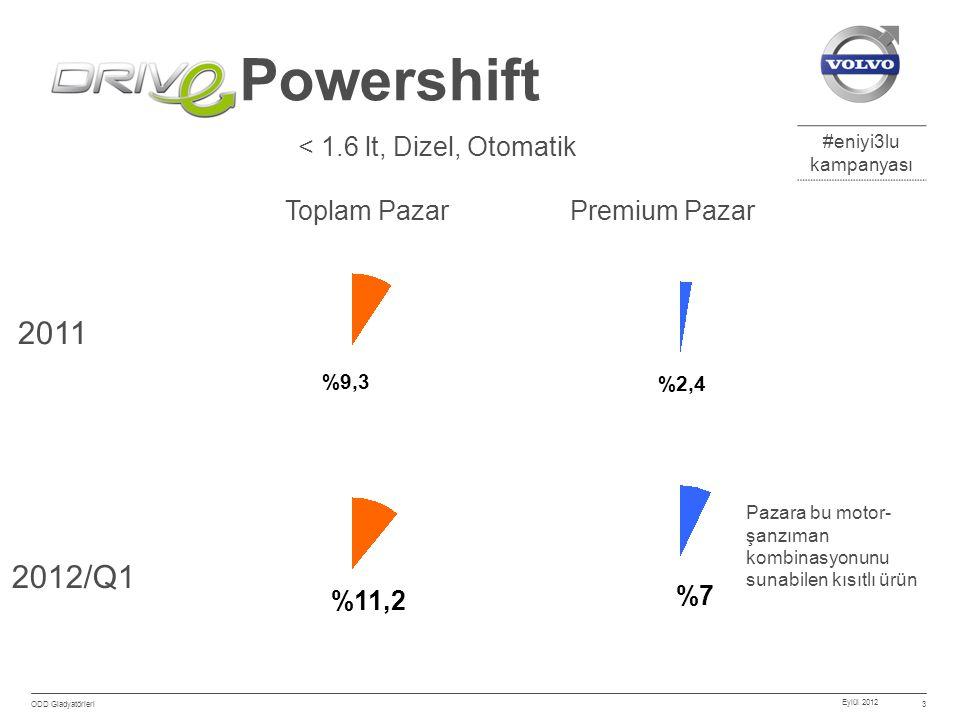 #eniyi3lu kampanyası Eylül 2012 ODD Gladyatörleri 3 Powershift 2011 2012/Q1 < 1.6 lt, Dizel, Otomatik %9,3 %11,2 %2,4 %7 Toplam PazarPremium Pazar Pazara bu motor- şanzıman kombinasyonunu sunabilen kısıtlı ürün