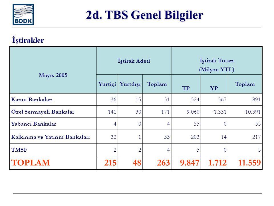 2d. TBS Genel Bilgiler Mayıs 2005 İştirak Adetiİştirak Tutarı (Milyon YTL) YurtiçiYurtdışıToplam TPYP Toplam Kamu Bankaları361551524367891 Özel Sermay