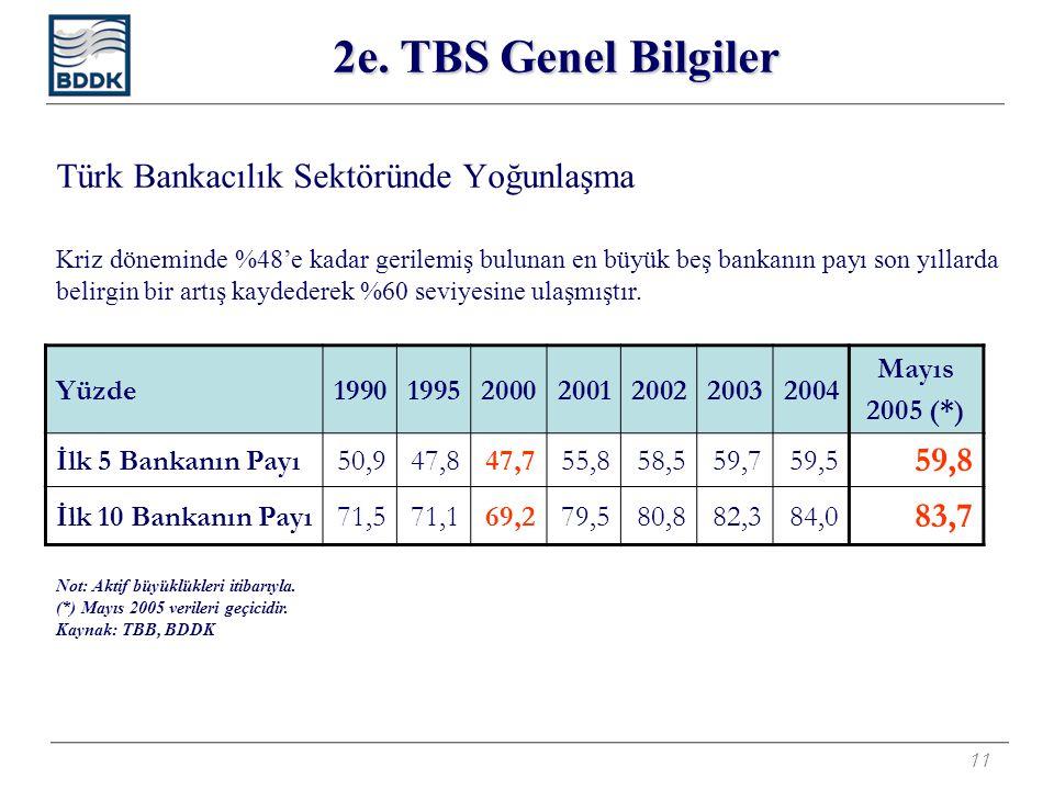11 Türk Bankacılık Sektöründe Yoğunlaşma Yüzde1990199520002001200220032004 Mayıs 2005 (*) İlk 5 Bankanın Payı50,947,847,755,858,559,759,5 59,8 İlk 10 Bankanın Payı71,571,169,279,580,882,384,0 83,7 Not: Aktif büyüklükleri itibarıyla.