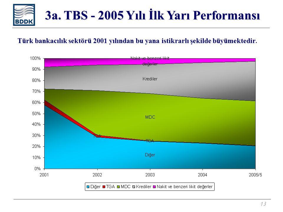 13 Türk bankacılık sektörü 2001 yılından bu yana istikrarlı şekilde büyümektedir Türk bankacılık sektörü 2001 yılından bu yana istikrarlı şekilde büyümektedir.