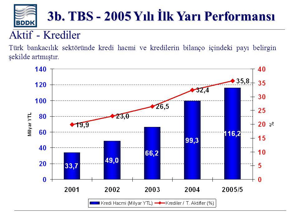 Aktif - Krediler 3b. TBS - 2005 Yılı İlk Yarı Performansı Türk bankacılık sektöründe kredi hacmi ve kredilerin bilanço içindeki payı belirgin şekilde