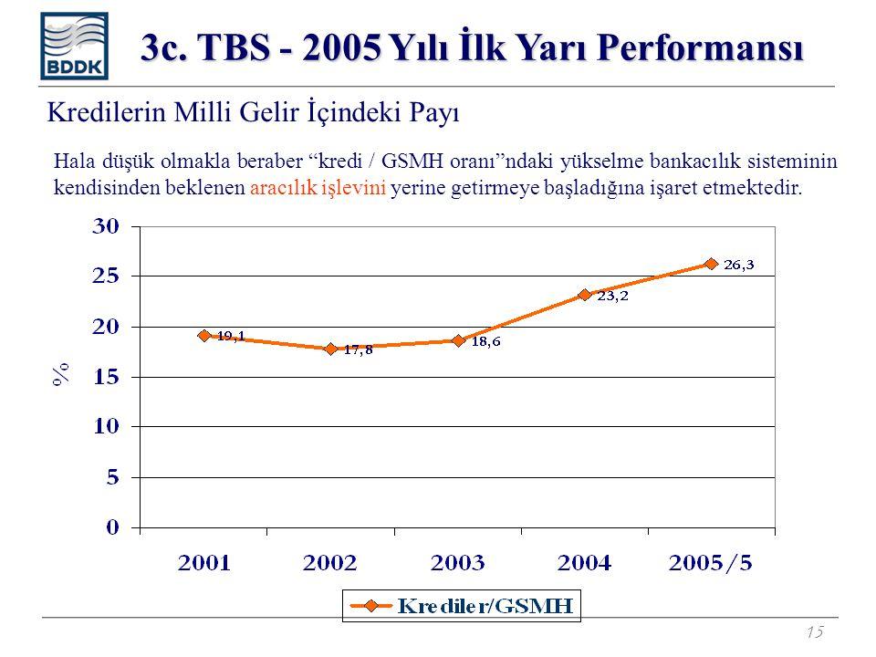"""15 Kredilerin Milli Gelir İçindeki Payı Hala düşük olmakla beraber """"kredi / GSMH oranı""""ndaki yükselme bankacılık sisteminin kendisinden beklenen aracı"""