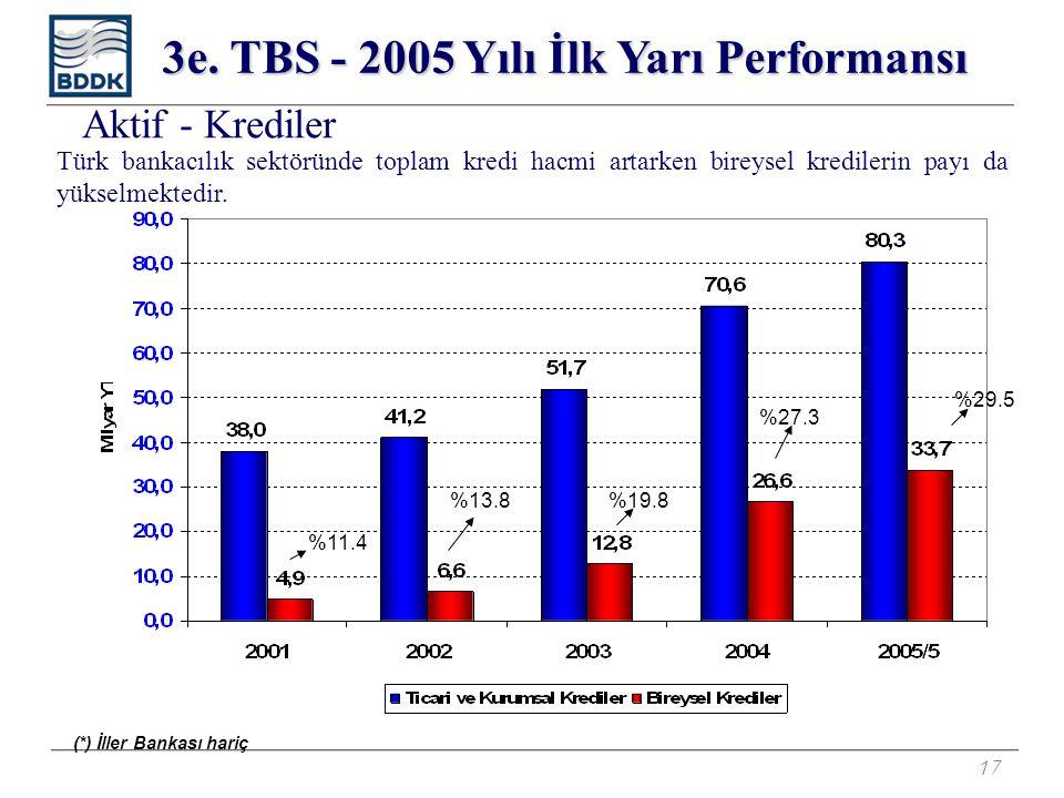 17 Türk bankacılık sektöründe toplam kredi hacmi artarken bireysel kredilerin payı da yükselmektedir. (*) İller Bankası hariç Aktif - Krediler 3e. TBS