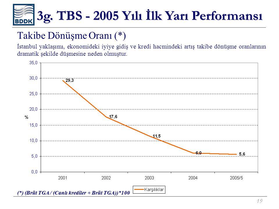 19 Takibe Dönüşme Oranı (*) İstanbul yaklaşımı, ekonomideki iyiye gidiş ve kredi hacmindeki artış takibe dönüşme oranlarının dramatik şekilde düşmesin
