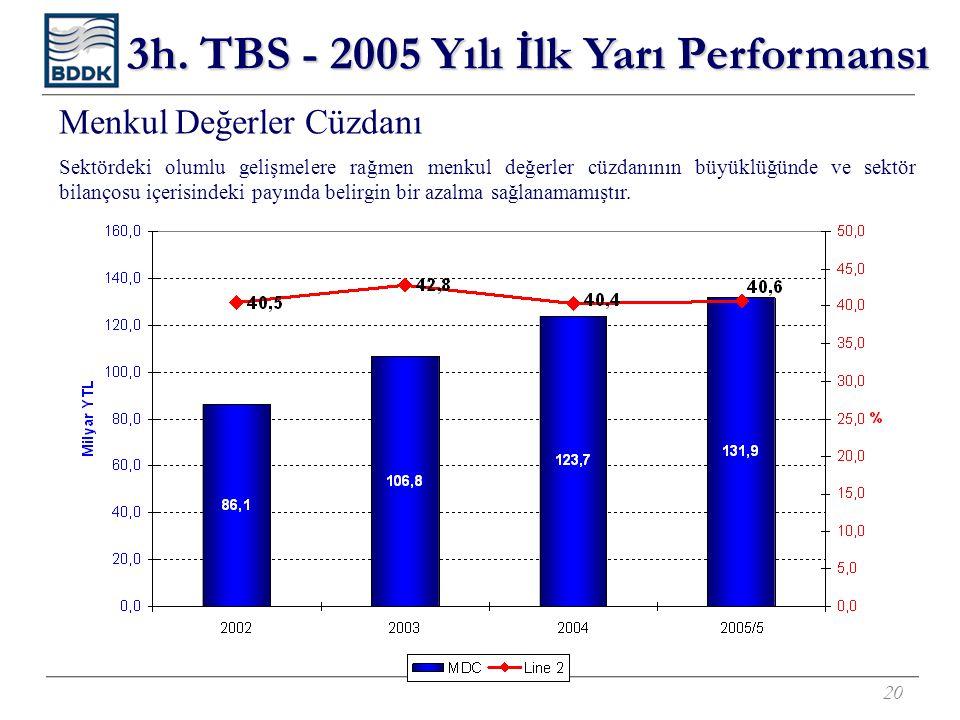 20 Menkul Değerler Cüzdanı Sektördeki olumlu gelişmelere rağmen menkul değerler cüzdanının büyüklüğünde ve sektör bilançosu içerisindeki payında belirgin bir azalma sağlanamamıştır.