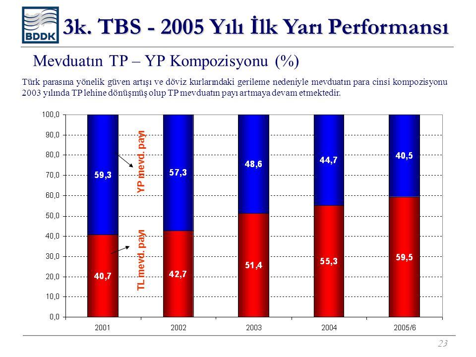 23 Mevduatın TP – YP Kompozisyonu (%) Türk parasına yönelik güven artışı ve döviz kurlarındaki gerileme nedeniyle mevduatın para cinsi kompozisyonu 2003 yılında TP lehine dönüşmüş olup TP mevduatın payı artmaya devam etmektedir.