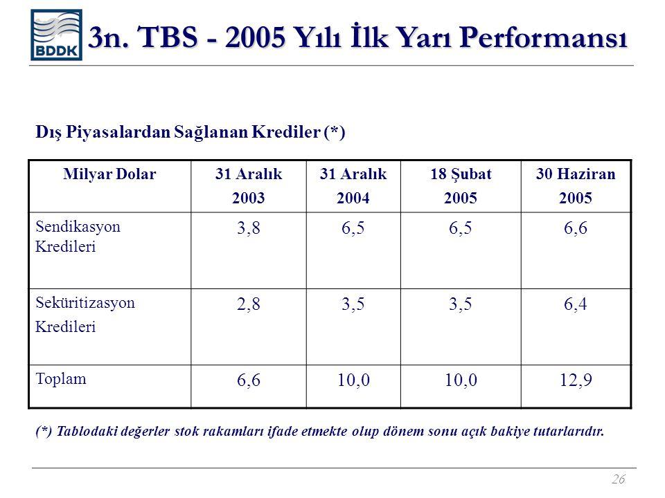 26 Dış Piyasalardan Sağlanan Krediler (*) Milyar Dolar31 Aralık 2003 31 Aralık 2004 18 Şubat 2005 30 Haziran 2005 Sendikasyon Kredileri 3,86,5 6,6 Seküritizasyon Kredileri 2,83,5 6,4 Toplam 6,610,0 12,9 3n.