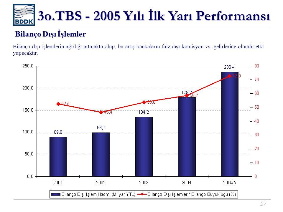 27 Bilanço Dışı İşlemler Bilanço dışı işlemlerin ağırlığı artmakta olup, bu artış bankaların faiz dışı komisyon vs. gelirlerine olumlu etki yapacaktır