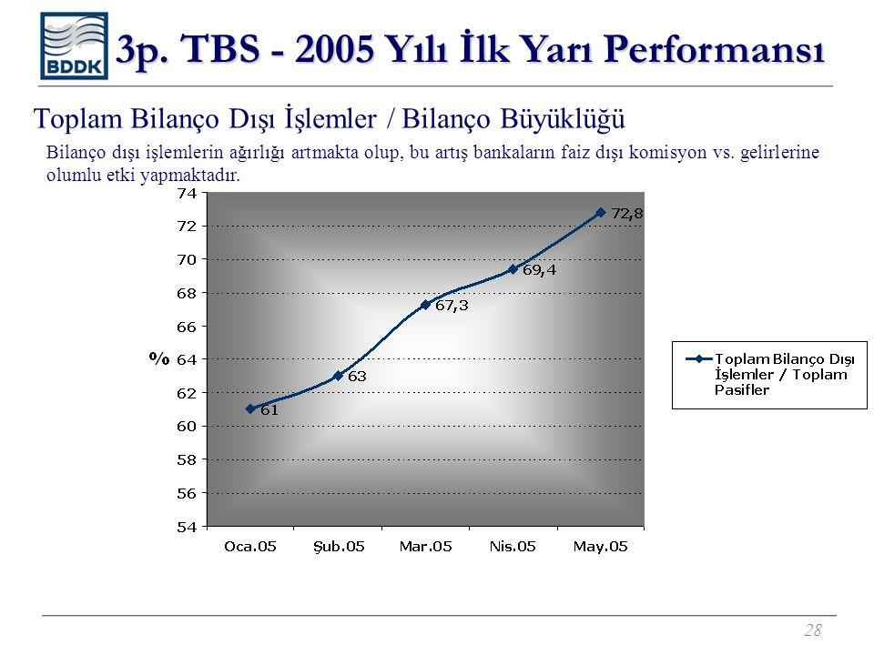 28 Toplam Bilanço Dışı İşlemler / Bilanço Büyüklüğü 3p. TBS - 2005 Yılı İlk Yarı Performansı Bilanço dışı işlemlerin ağırlığı artmakta olup, bu artış