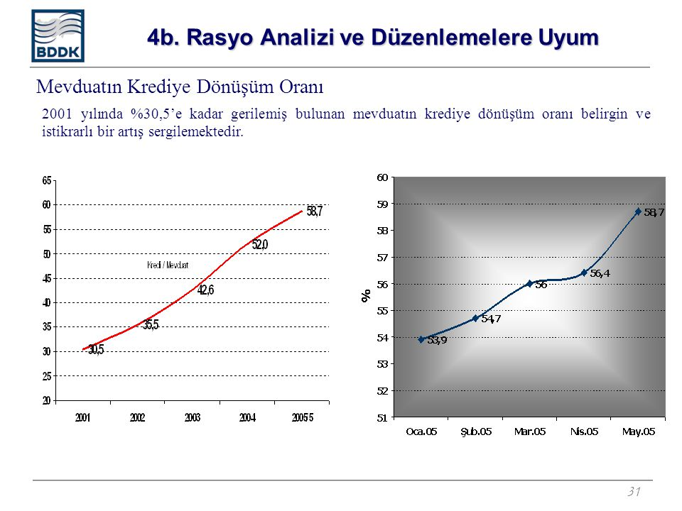 31 Mevduatın Krediye Dönüşüm Oranı 2001 yılında %30,5'e kadar gerilemiş bulunan mevduatın krediye dönüşüm oranı belirgin ve istikrarlı bir artış sergilemektedir.
